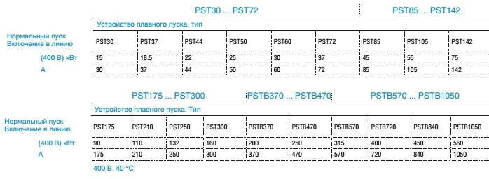 PST(B)table